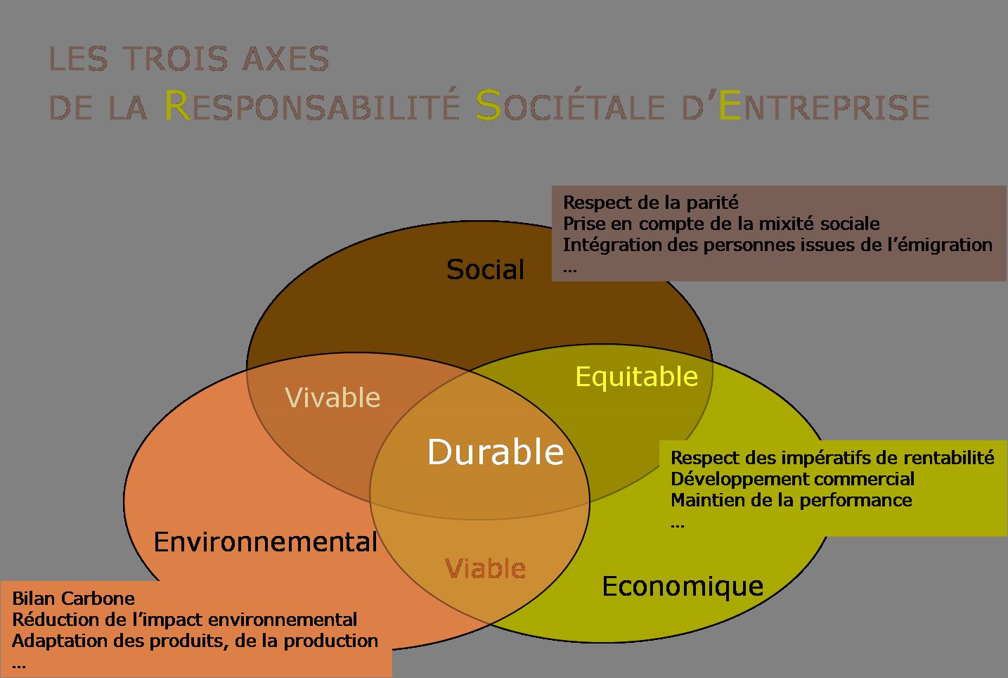 développement durable schéma