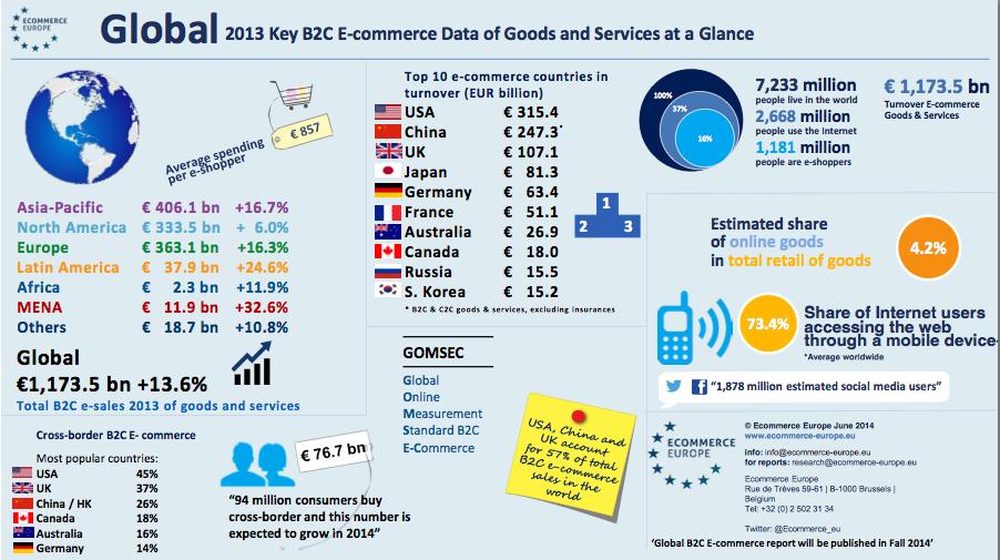 Chiffres ecommerce Europe 2014