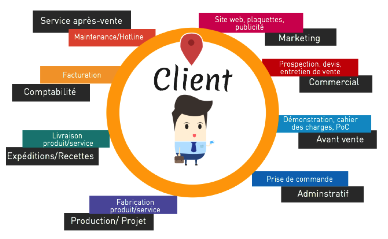 Pagele blog ajem consultants conseil marketing g n ration for Domon service a la clientele
