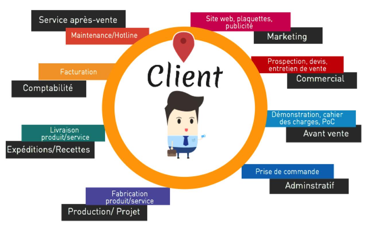 La relation client expliqu e mes collaborateurs nous for Creer une entreprise de service aux entreprises