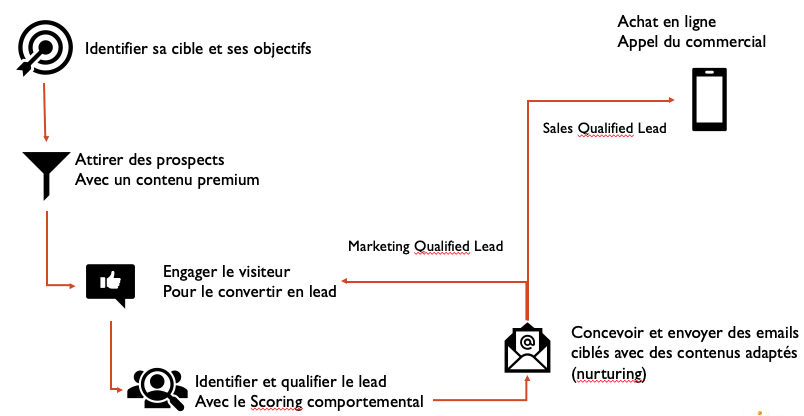 glossaire de l'inbound marketing schéma