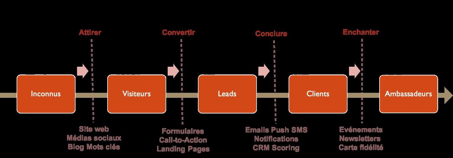 glossaire de l'inbound marketing_ajem consultants